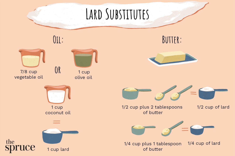 Simple Lard Substitutes