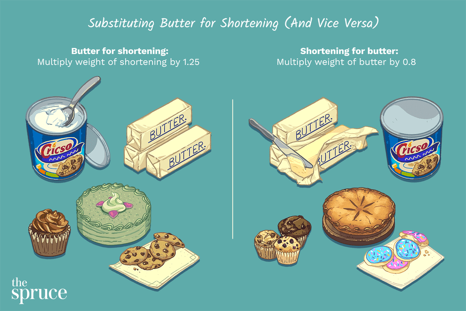 illustration depicting how to substitute butter for shortening