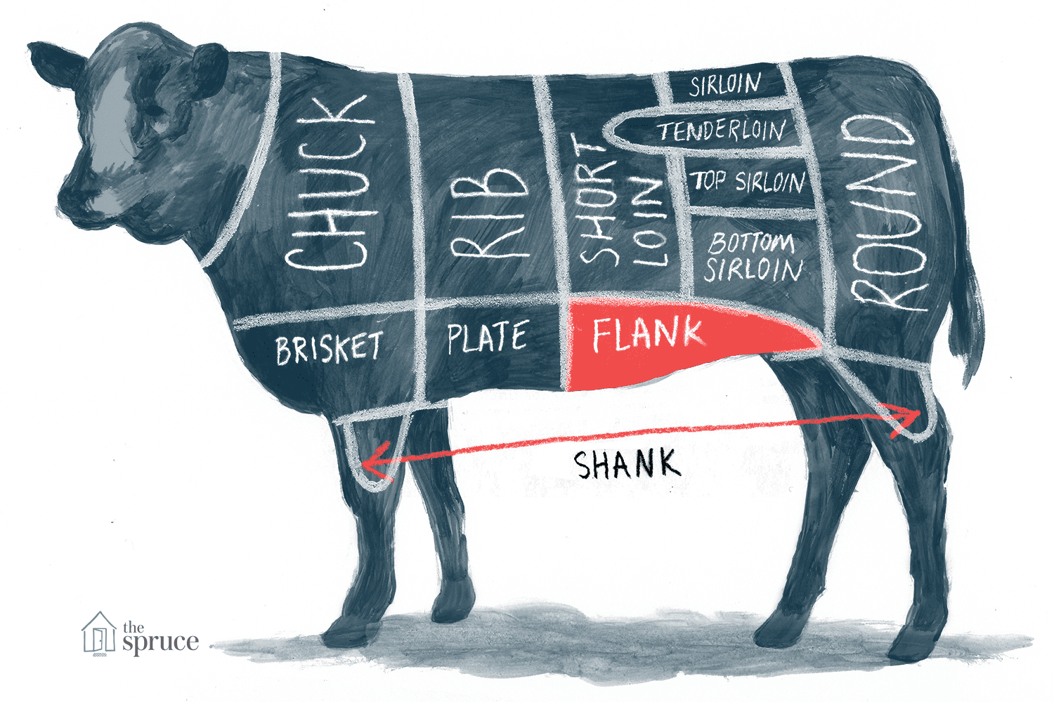 Annotated illustration of beef flank cut