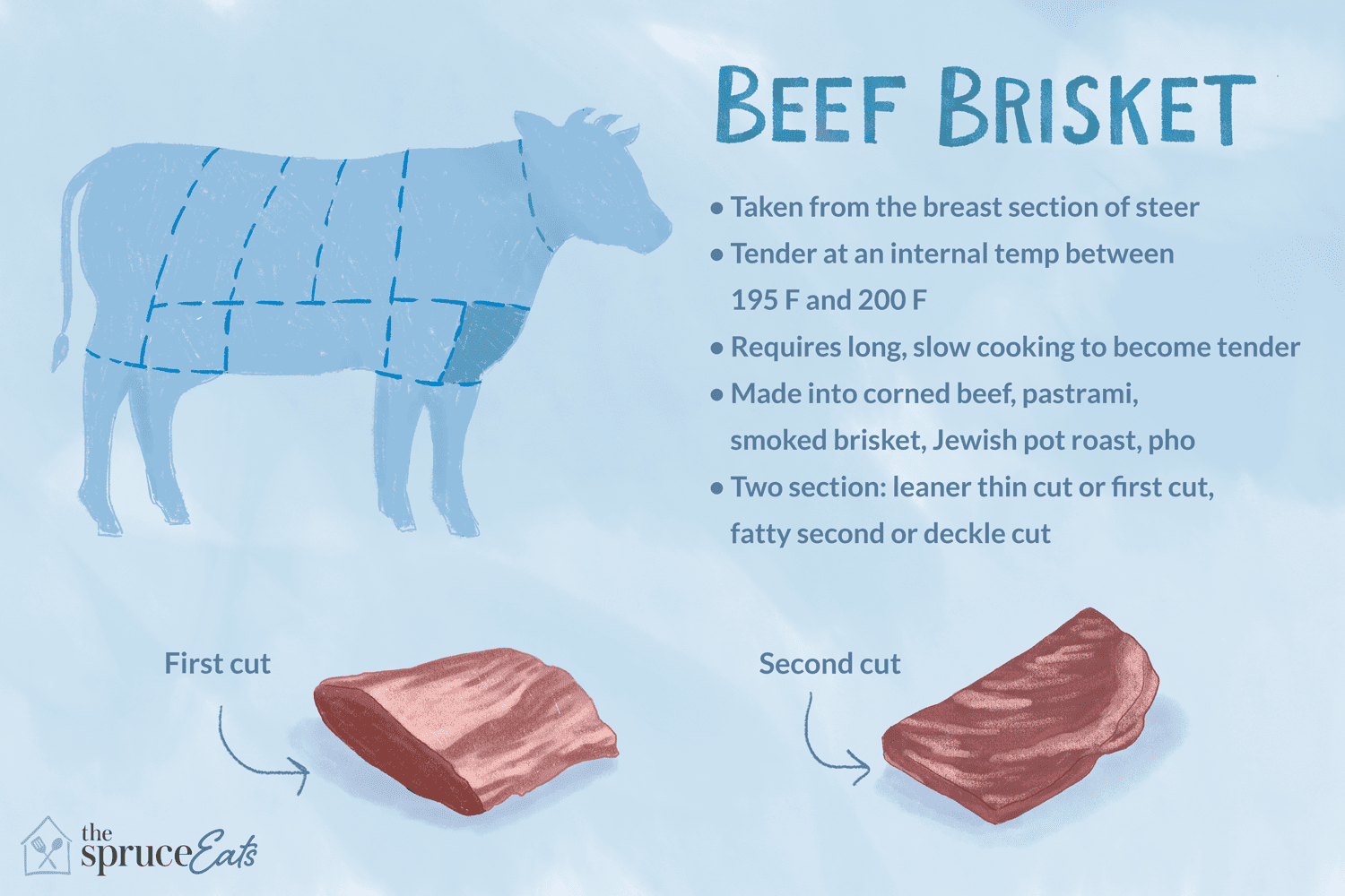 What Is Beef Brisket?