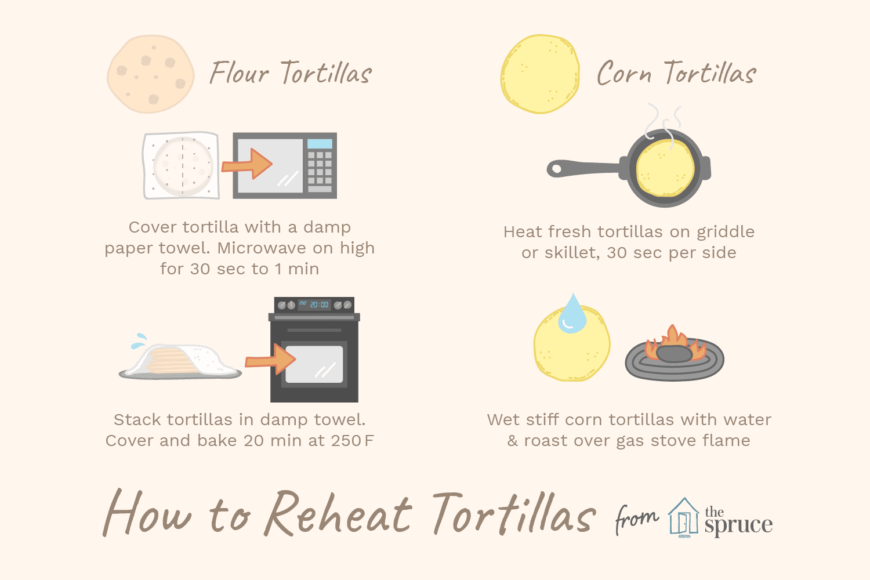 how to reheat tortillas illustration