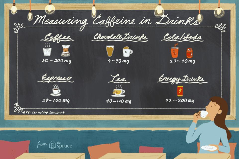 Measuring Caffeine in Drinks