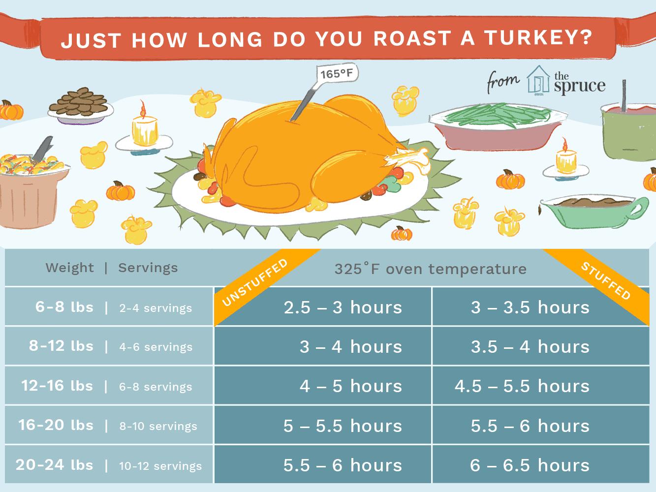 How Long It Takes To Roast A Turkey