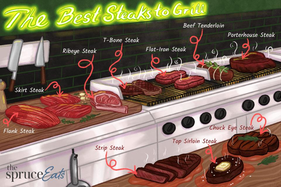 illustration showing best steaks for grilling
