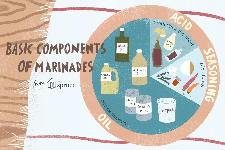 components of marinades