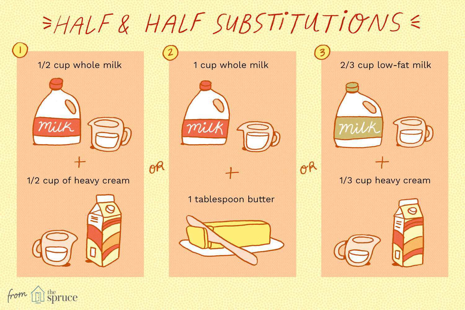 Illustration showing three substitutions for half-and-half