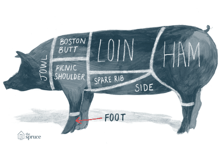 Ilrated Diagram Of The Cuts Pork