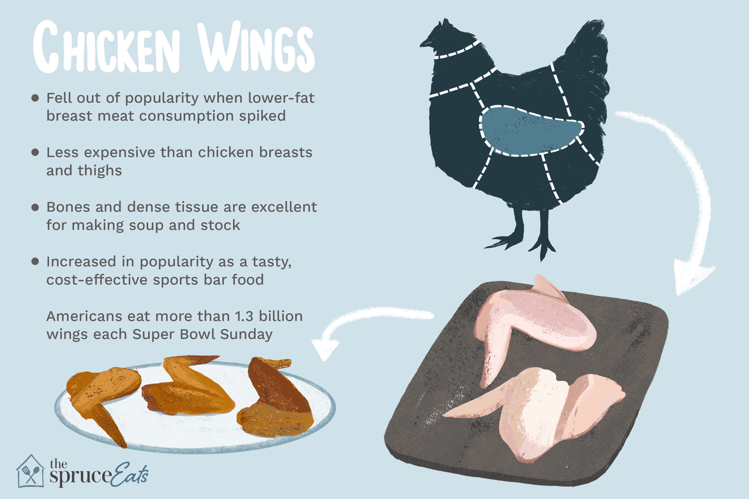 what are chicken wings