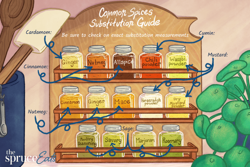 A spice rack with noted substitutions