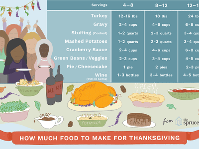 how much turkey and other side dishes do you need