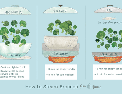 Illustration depicting how to steam broccoli
