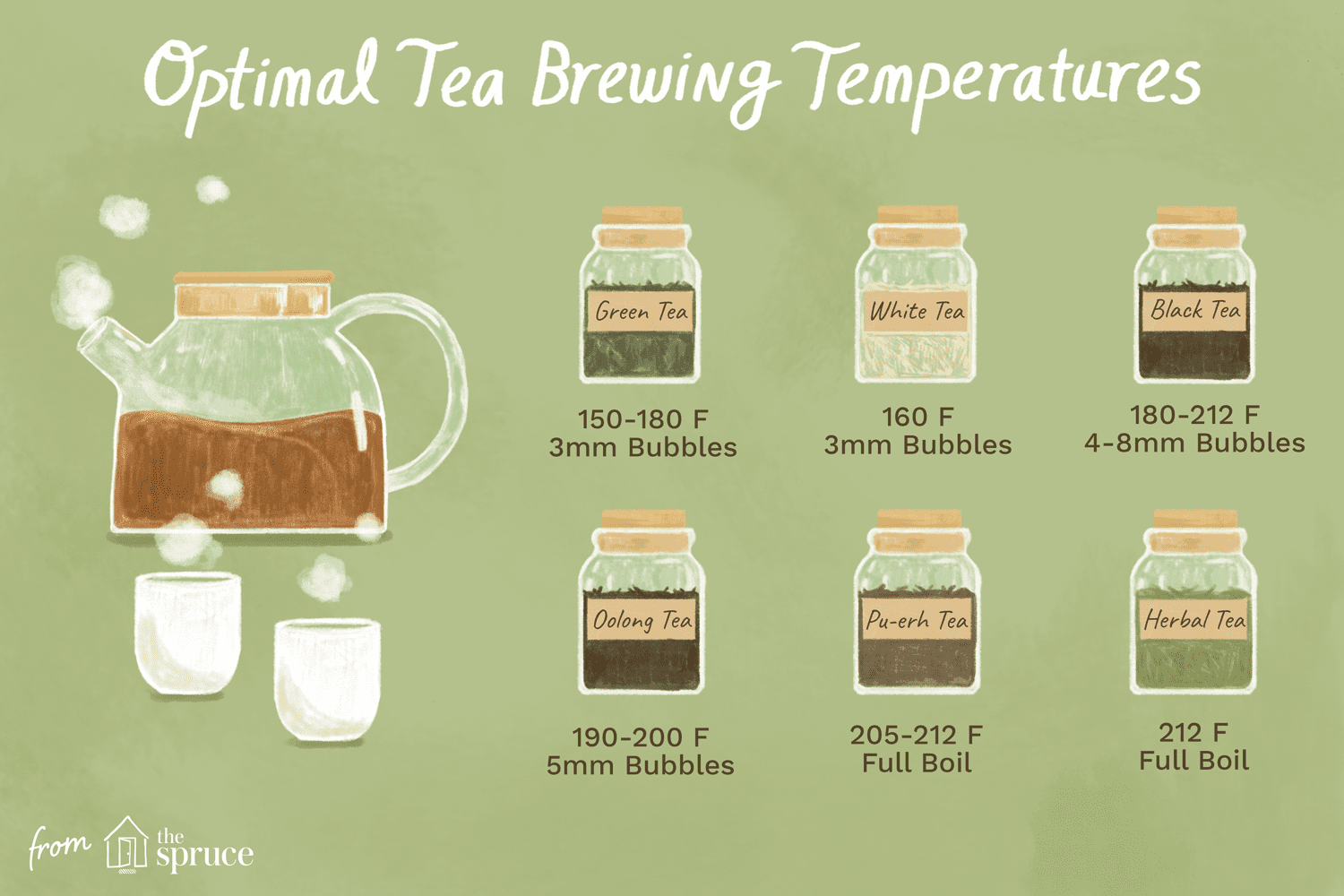 Tea Brewing Water Temperature Guide