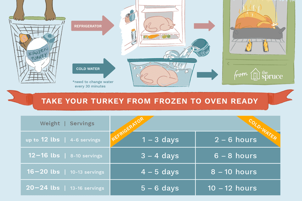 frozen turkey thaw time chart