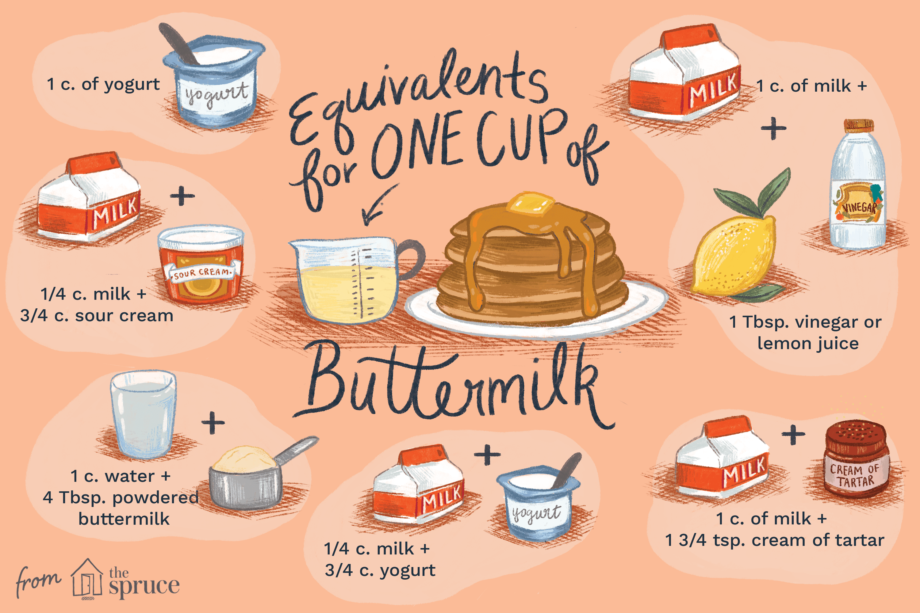 Buttermilk Substitutions, Measures and Equivalents