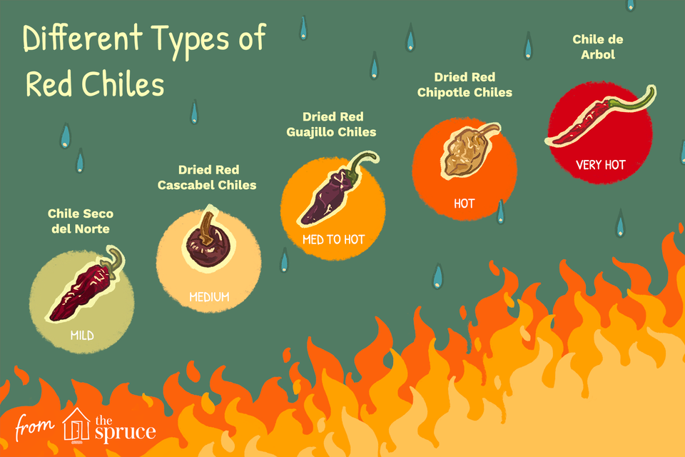 types of red chiles