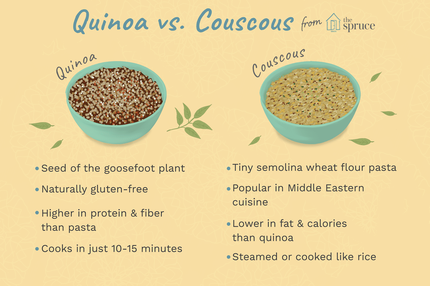 How To Tell The Difference Between Quinoa And Couscous