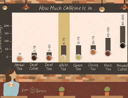 Caffeine in white tea compared to other teas