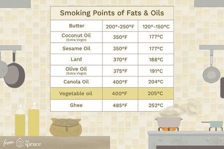 Smoking Points of Cooking Fats and Oils