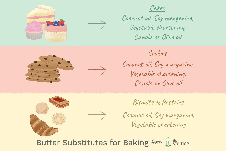 illustration depicting butter substitutes for baking