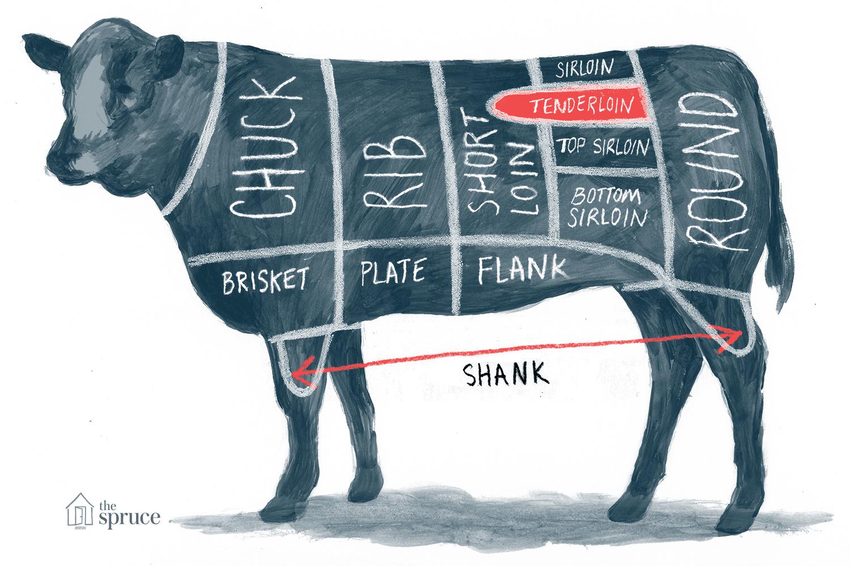Annotated illustration of tenderloin beef cut