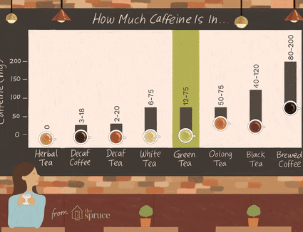 Illustration of caffeine in green tea compared to other beverages