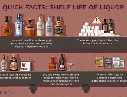 illustration showing shelf life of liquor