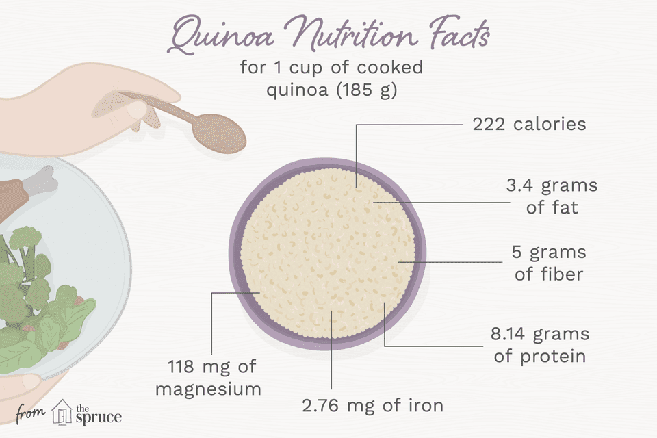 An illustration depicting nutrition facts of quinoa
