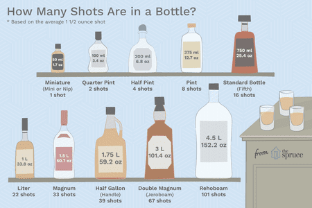 Illustration Depicting Number Of Shots Per Bottle