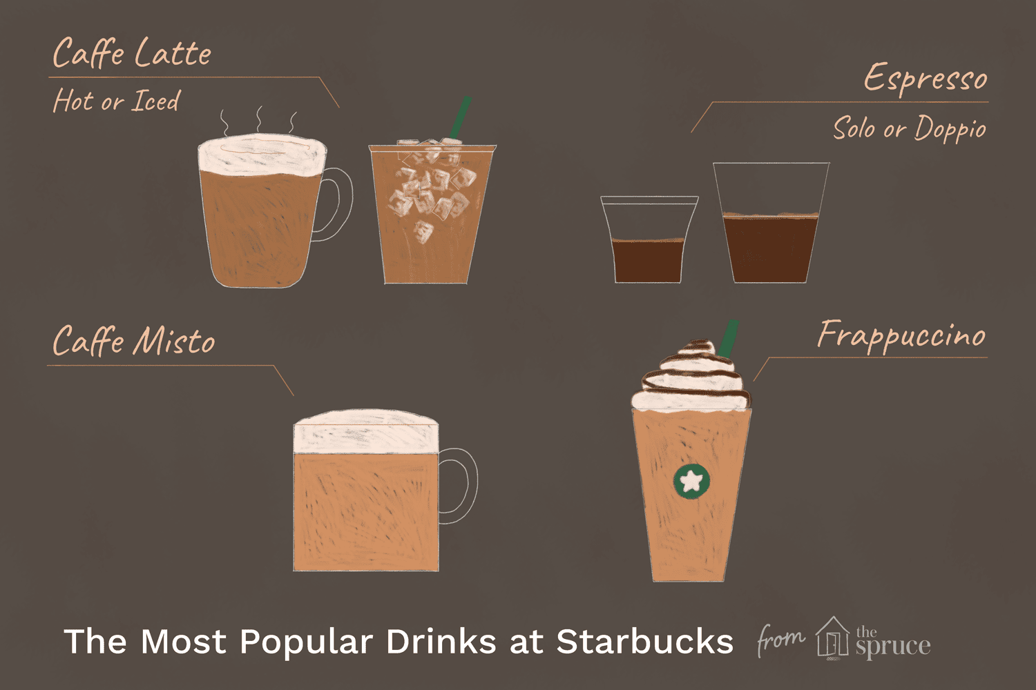 Ilration For The Most Por Drinks At Starbucks