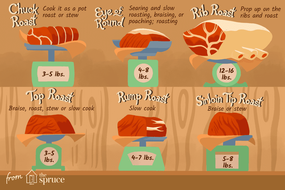 illustration showing different cuts of roast beef