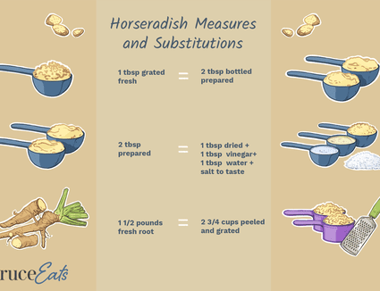 A guide to horseradish measurements and substitutions