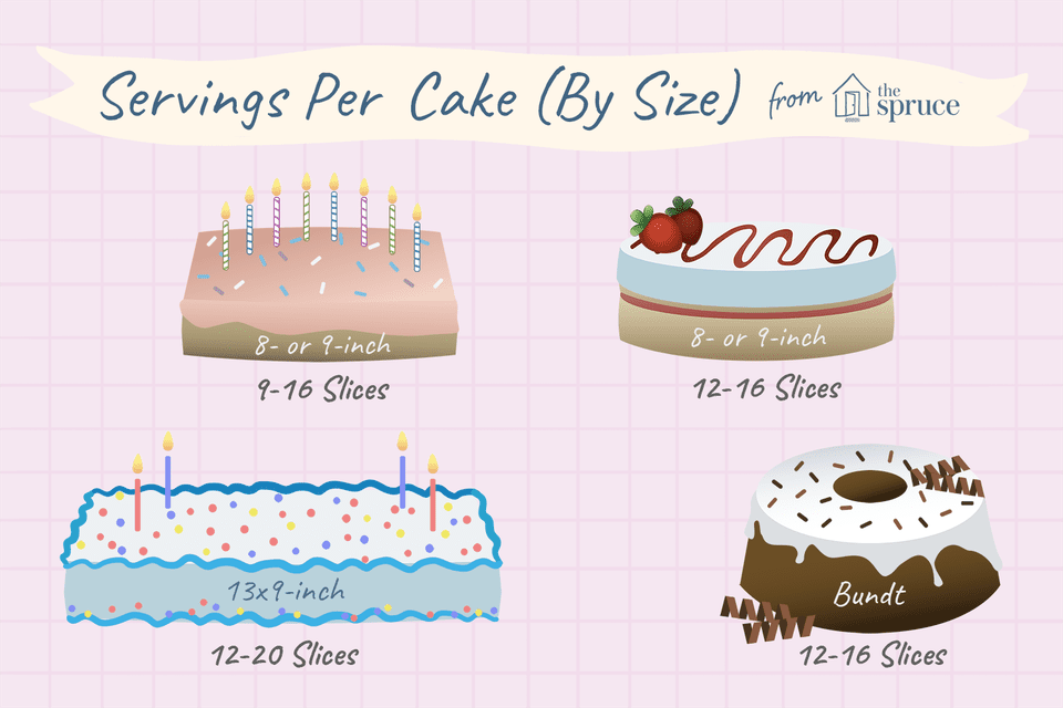servings per cake by size illustration