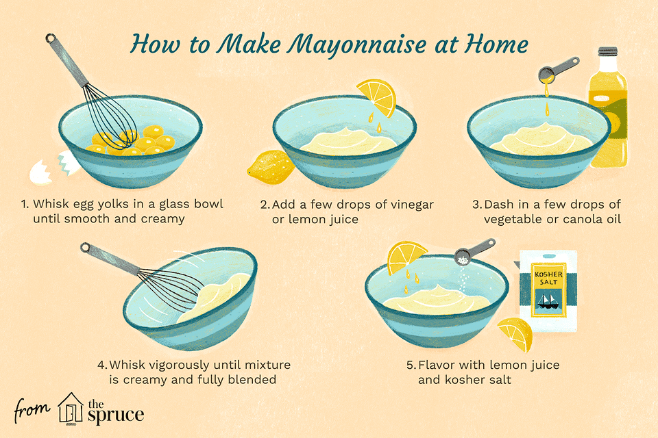illustration with steps on how to make mayo