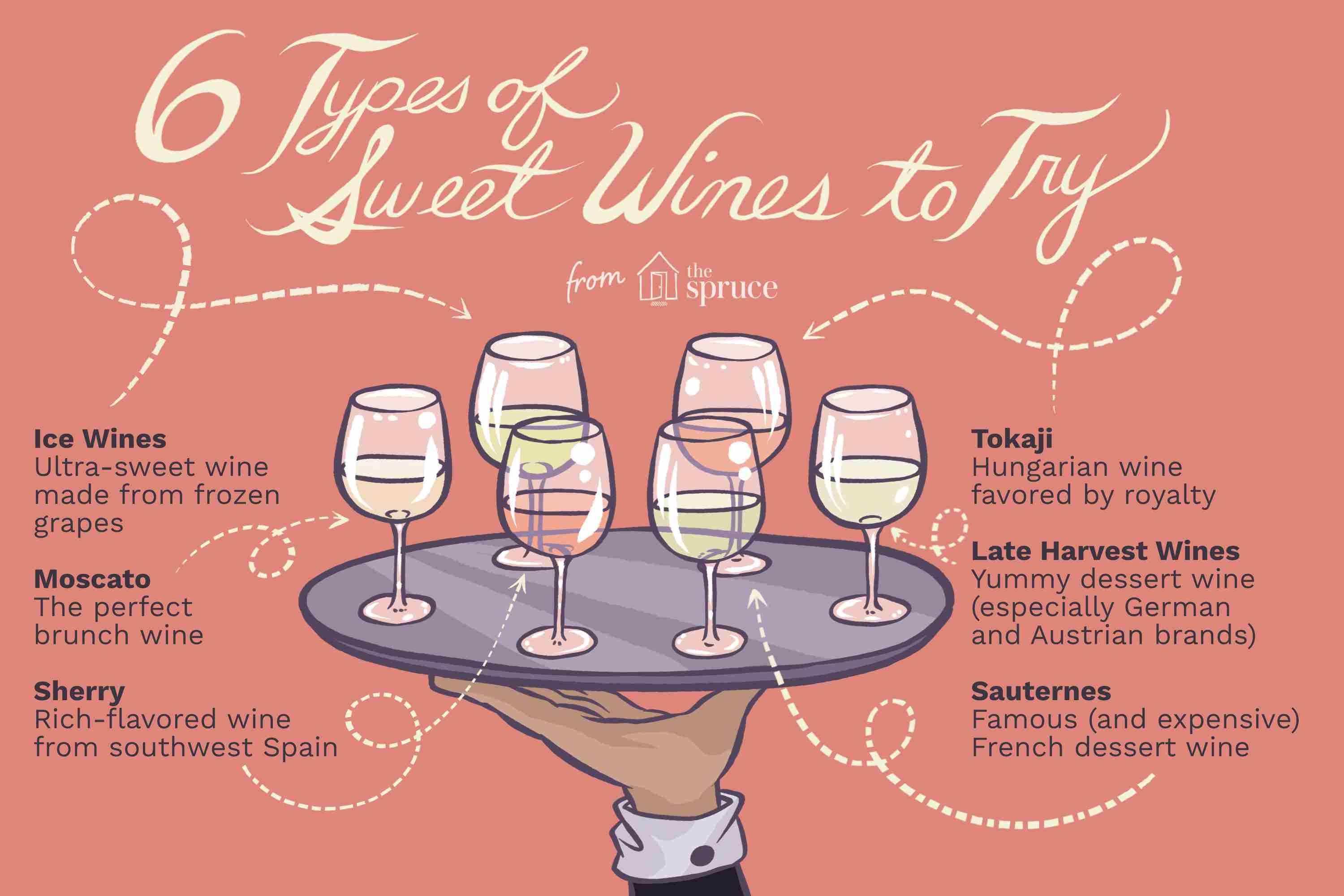 Illustration with text describing six different types of sweet wines.