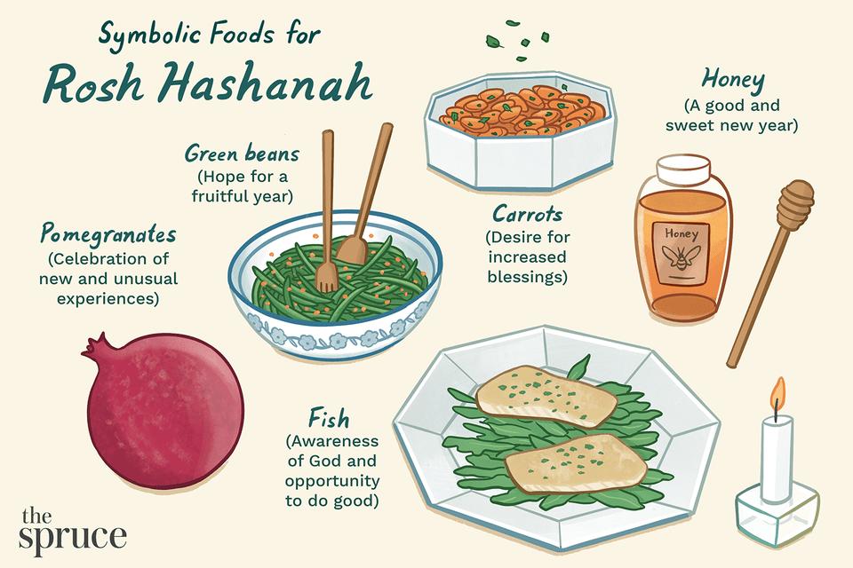 rosh hashana foods