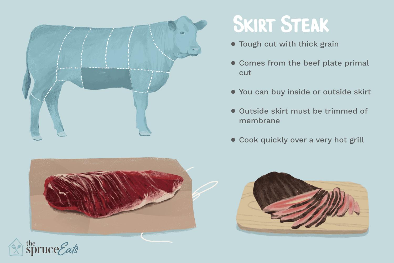 What Is Skirt Steak