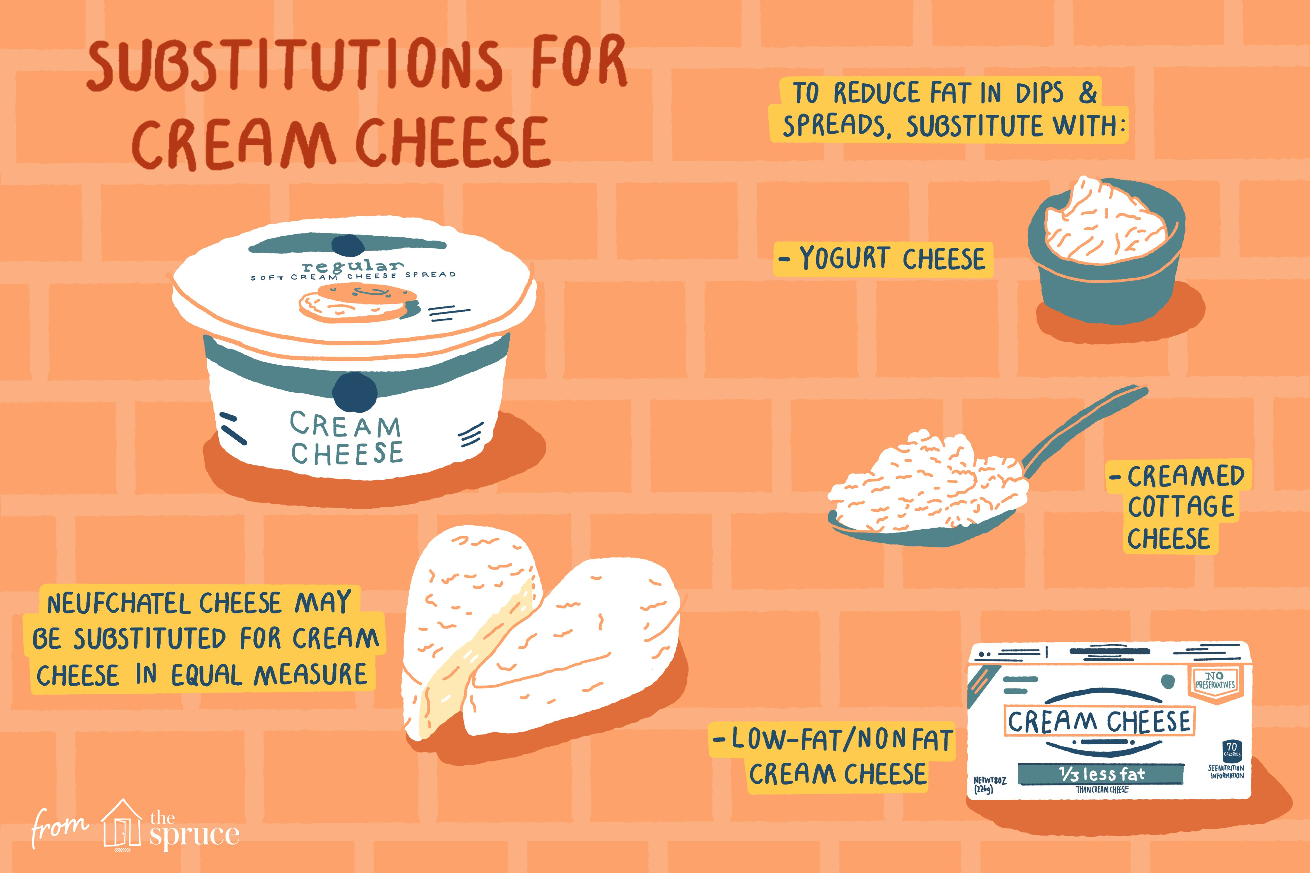 Chart on substitutions for cream cheese