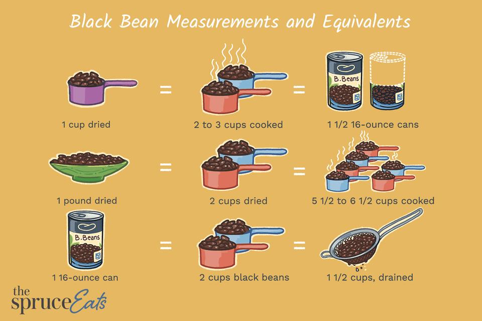 Black bean measurements and equivalents chart