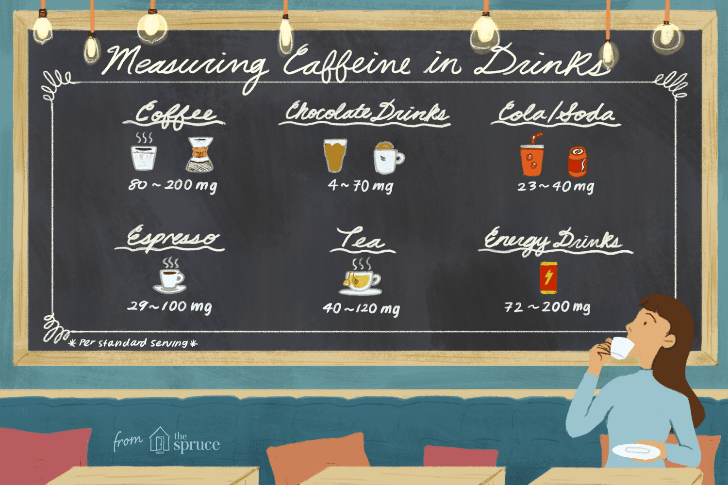 How Much Caffeine Is in Coffee, Tea, and Soda?