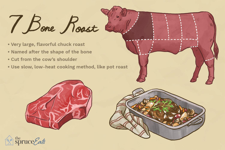 Bone In Chuck Roast Recipe
