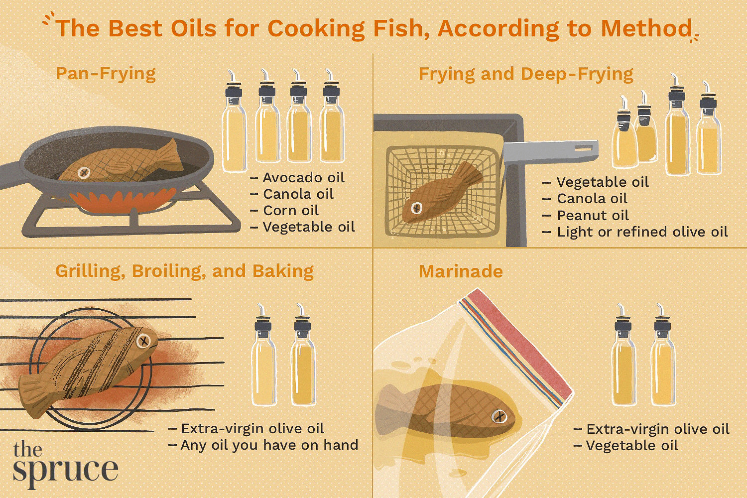 illustration showing best oils for cooking fish using different methods