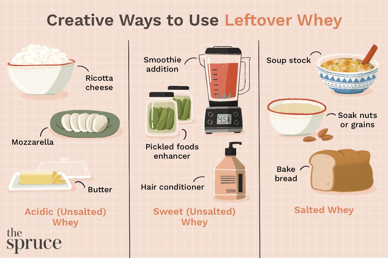 illustration showing creative ways to use leftover whey