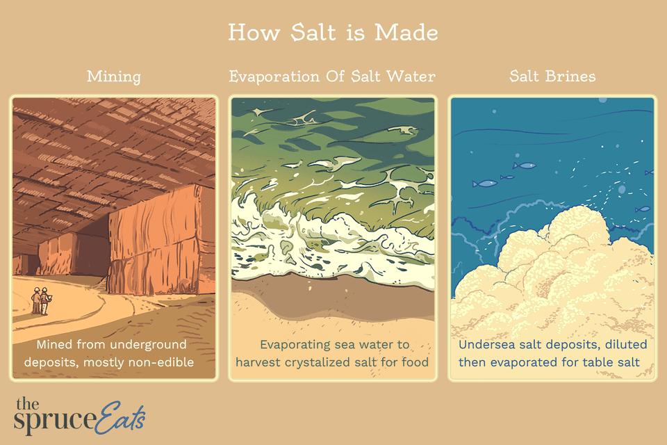 How Salt is Made