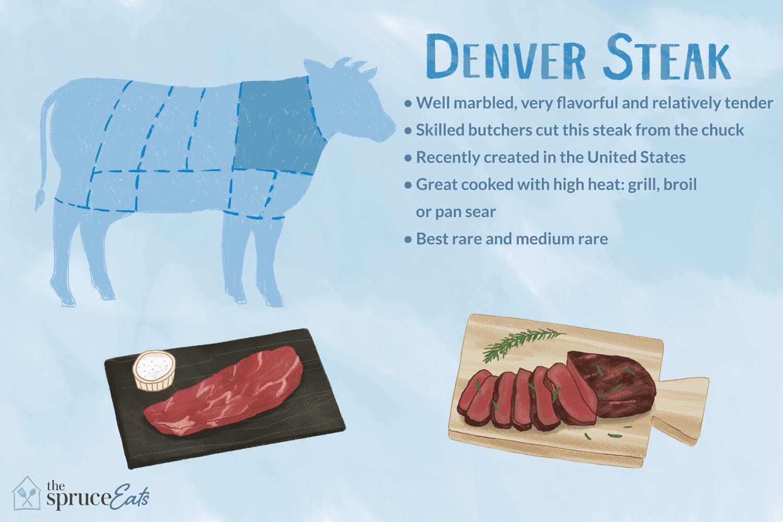 Denver Steak