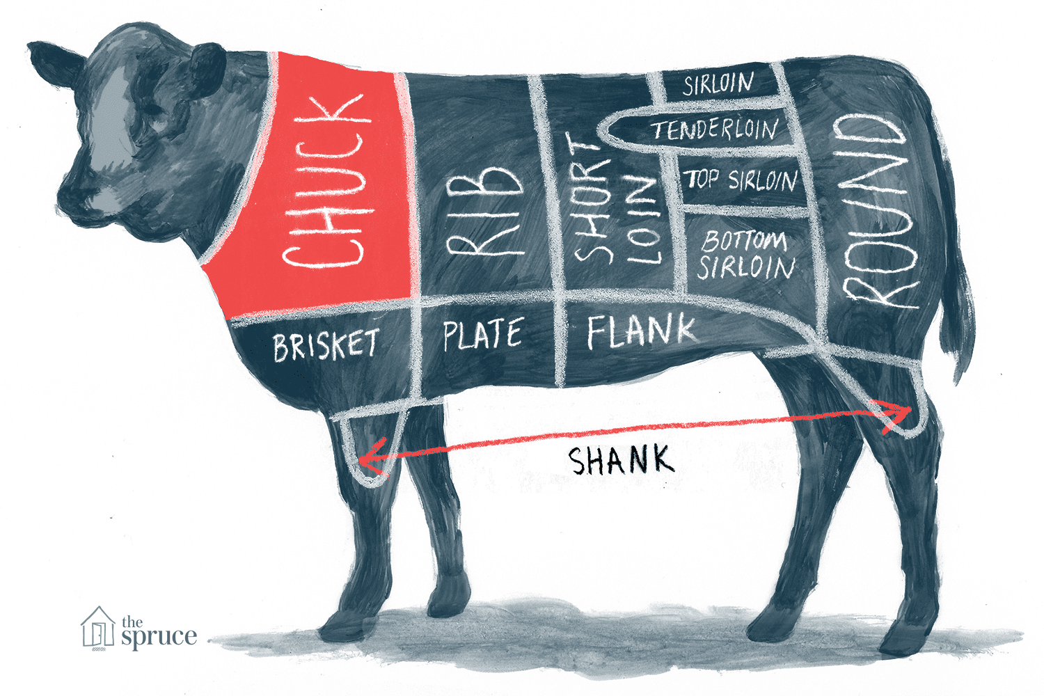 Annotated chart of chuck beef cut