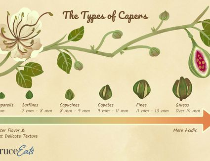 The types of capers