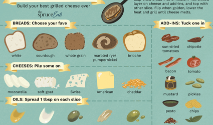 illustration with information on how to customize grilled cheese