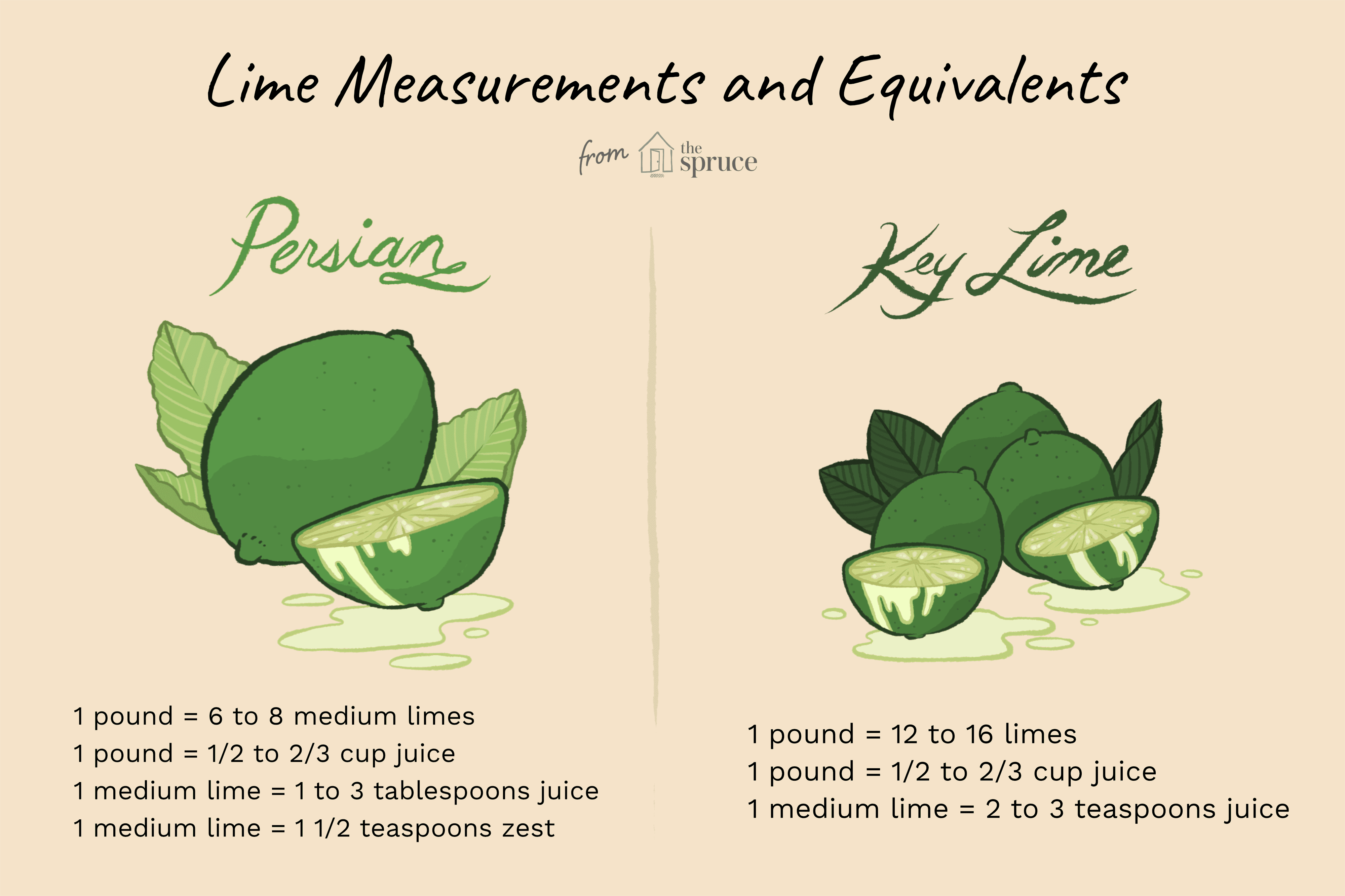Key Lime Substitution