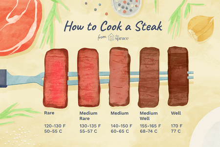 How To Cook A Steak Ilration