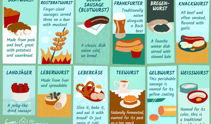 illustration showing types of german sausages